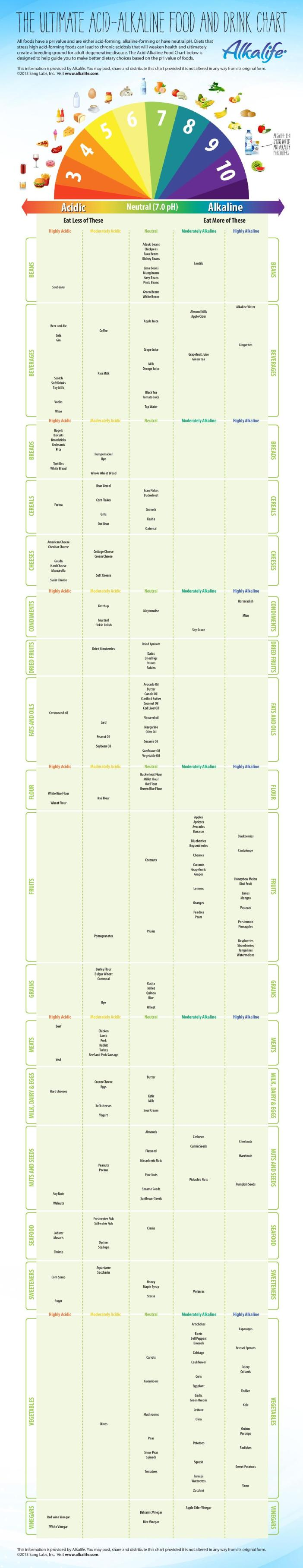 Acid-Alkaline-Food-Chart-ph-Balance-Alkalife-page-001.jpg